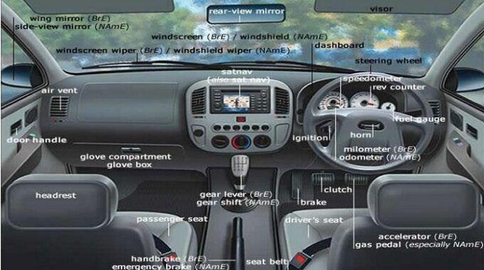 Tra cứu các thuật ngữ viết tắt trên ô tô