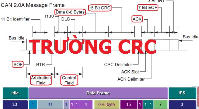 Bài 5: Hoạt động tự kiểm tra của trường CRC trên mạng CAN ôtô