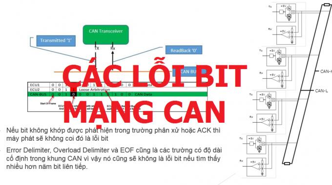 Bài 8: Các lỗi bit trên mạng CAN ôtô