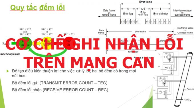 Bài 9: Tìm hiểu cơ chế ghi nhận lỗi của mạng CAN trên ôtô